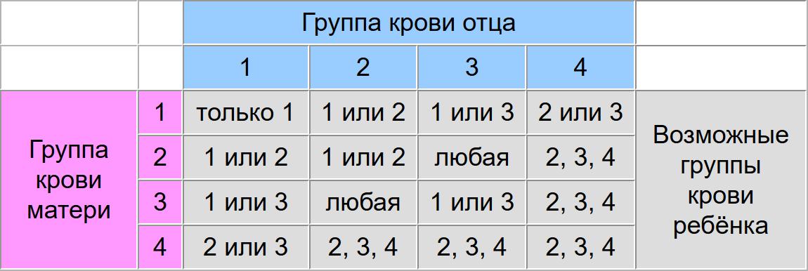 Группа i крови/i 4-ая отрицательная и её характеристика совместимости